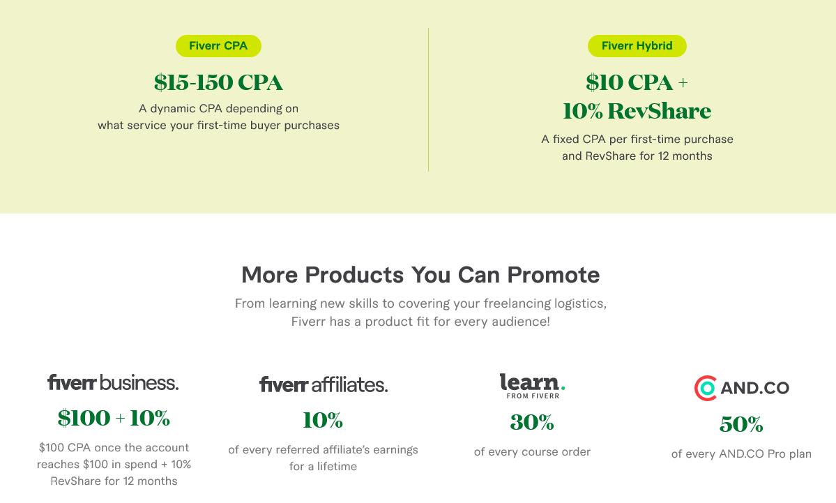 Commission Plans For Fiverr Affiliates