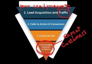 How marketing funnels work